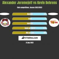 Alexander Jeremejeff vs Kevin Behrens h2h player stats