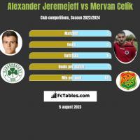 Alexander Jeremejeff vs Mervan Celik h2h player stats