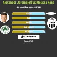 Alexander Jeremejeff vs Moussa Kone h2h player stats