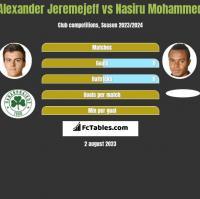 Alexander Jeremejeff vs Nasiru Mohammed h2h player stats