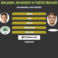 Alexander Jeremejeff vs Patrick Moeschl h2h player stats