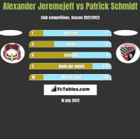 Alexander Jeremejeff vs Patrick Schmidt h2h player stats
