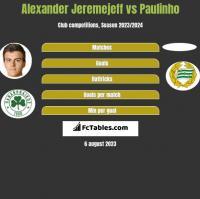 Alexander Jeremejeff vs Paulinho h2h player stats