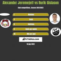 Alexander Jeremejeff vs Rurik Gislason h2h player stats