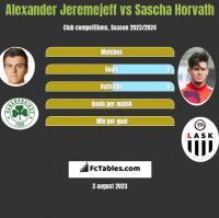 Alexander Jeremejeff vs Sascha Horvath h2h player stats