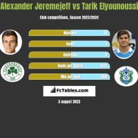 Alexander Jeremejeff vs Tarik Elyounoussi h2h player stats