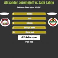Alexander Jeremejeff vs Jack Lahne h2h player stats