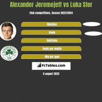 Alexander Jeremejeff vs Luka Stor h2h player stats