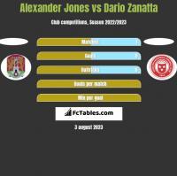 Alexander Jones vs Dario Zanatta h2h player stats