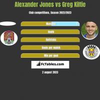 Alexander Jones vs Greg Kiltie h2h player stats