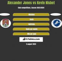 Alexander Jones vs Kevin Nisbet h2h player stats