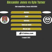Alexander Jones vs Kyle Turner h2h player stats