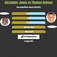 Alexander Jones vs Thomas Robson h2h player stats