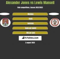Alexander Jones vs Lewis Mansell h2h player stats