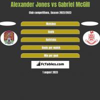 Alexander Jones vs Gabriel McGill h2h player stats