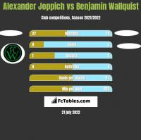 Alexander Joppich vs Benjamin Wallquist h2h player stats