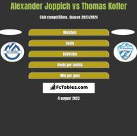 Alexander Joppich vs Thomas Kofler h2h player stats