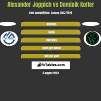 Alexander Joppich vs Dominik Kofler h2h player stats
