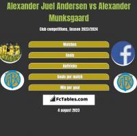 Alexander Juel Andersen vs Alexander Munksgaard h2h player stats