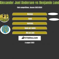 Alexander Juel Andersen vs Benjamin Lund h2h player stats