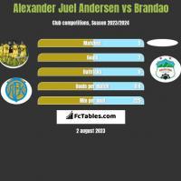 Alexander Juel Andersen vs Brandao h2h player stats