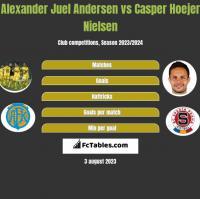 Alexander Juel Andersen vs Casper Hoejer Nielsen h2h player stats