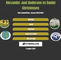 Alexander Juel Andersen vs Daniel Christensen h2h player stats