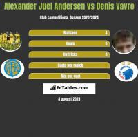Alexander Juel Andersen vs Denis Vavro h2h player stats