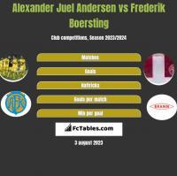 Alexander Juel Andersen vs Frederik Boersting h2h player stats