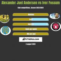 Alexander Juel Andersen vs Iver Fossum h2h player stats