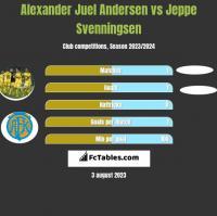Alexander Juel Andersen vs Jeppe Svenningsen h2h player stats
