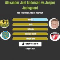 Alexander Juel Andersen vs Jesper Juelsgaard h2h player stats