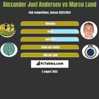 Alexander Juel Andersen vs Marco Lund h2h player stats