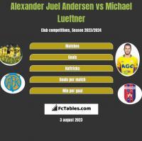 Alexander Juel Andersen vs Michael Lueftner h2h player stats