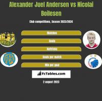 Alexander Juel Andersen vs Nicolai Boilesen h2h player stats