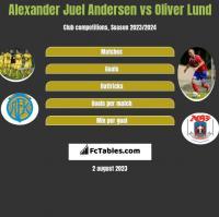 Alexander Juel Andersen vs Oliver Lund h2h player stats