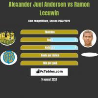 Alexander Juel Andersen vs Ramon Leeuwin h2h player stats