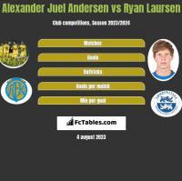 Alexander Juel Andersen vs Ryan Laursen h2h player stats