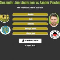 Alexander Juel Andersen vs Sander Fischer h2h player stats