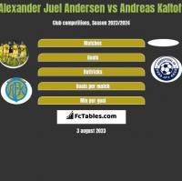 Alexander Juel Andersen vs Andreas Kaltoft h2h player stats