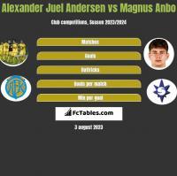 Alexander Juel Andersen vs Magnus Anbo h2h player stats