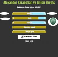 Alexander Karapetian vs Anton Shvets h2h player stats