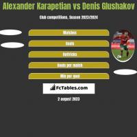 Alexander Karapetian vs Denis Glushakov h2h player stats