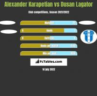 Alexander Karapetian vs Dusan Lagator h2h player stats
