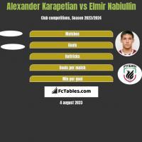 Alexander Karapetian vs Elmir Nabiullin h2h player stats
