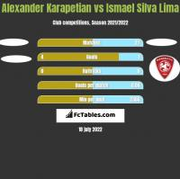 Alexander Karapetian vs Ismael Silva Lima h2h player stats