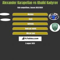 Alexander Karapetian vs Khalid Kadyrov h2h player stats