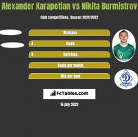 Alexander Karapetian vs Nikita Burmistrov h2h player stats