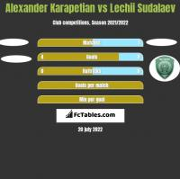 Alexander Karapetian vs Lechii Sudalaev h2h player stats