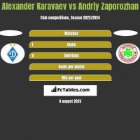 Alexander Karavaev vs Andriy Zaporozhan h2h player stats